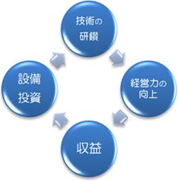 技術の研鑽 経営力の向上 収益 設備投資