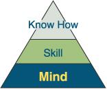 理想の経営を手に入れるピラミッド